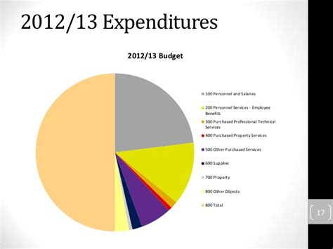 by nudesandnudists on march 27th 2012 2012 2013 budget presentation march 27 2012