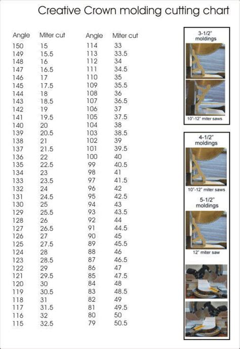 Crown Molding Corner Miter Angle Degree Cutting Chart