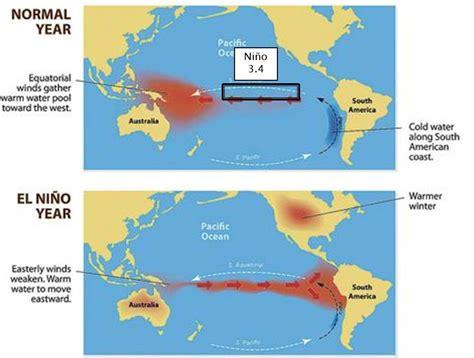 diagram of el nino diagram of sea level diagram of solar radiation elsavadorla