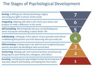 What Is L Development by Barrett Seven Stages Of Psychological Development