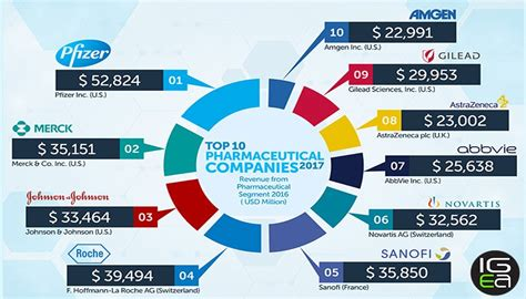 what is popular in 2017 top 10 pharmaceutical companies 2017 igeahub