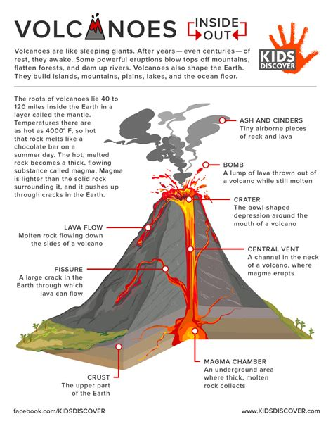 printable volcano quiz infographic volcanoes inside out kids discover