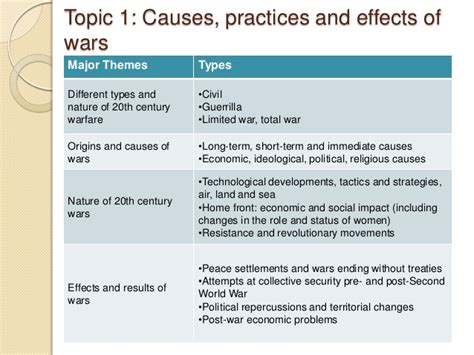 Causes And Effects Of World War 1 Essay by Ib History Assessment William J Tolley