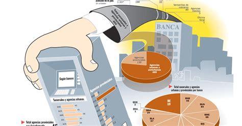 a banca sucursales a banca tiene 604 sucursales y agencias 135 en zonas