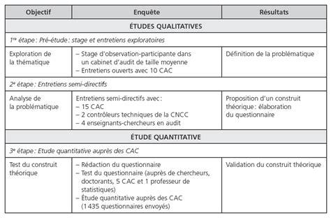 Cabinet D Audit Interne by Les Dimensions De La Performance Des Cabinets D Audit