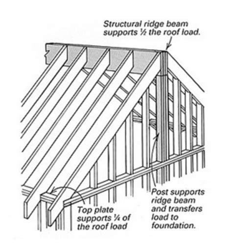 Structural Ridge Beam