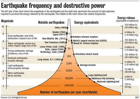 section 8 2 measuring earthquakes image gallery magnitude scale