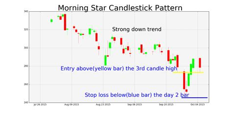 candlestick pattern morning star morning star candlestick pattern chart tradingninvestment