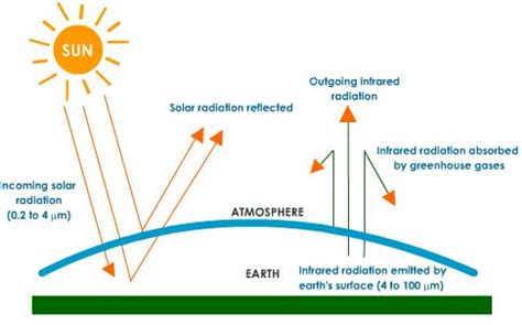 diagram of greenhouse effect chem guide green house effect
