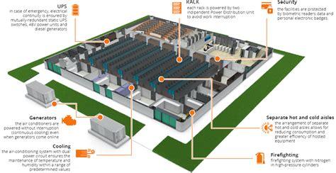 data center diagram data center corporate welcomeitalia it