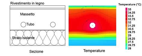 temperatura acqua riscaldamento a pavimento riscaldamento a pavimento temperatura acqua mandata