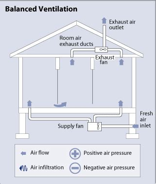 whole house ventilation fan whole house ventilation department of energy