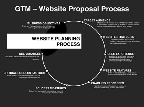 Website Design Strategy Template Go To Market Strategy Planning Template Download At Four Quadrant