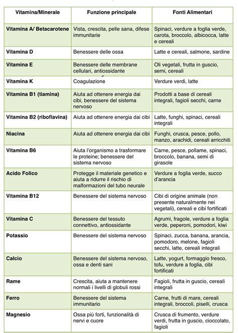 b12 alimenti i minerali e le vitamine nell alimentazione storia della