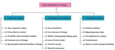 what are resistors to change types of resistance to change in organizations organizational behavior change
