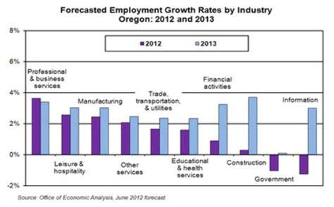 Oregon Employment Office by Oregon Employment Forecast Subdued Growth Oregon
