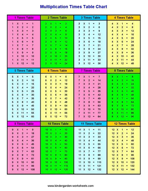 2nd grade table kindergarten worksheets maths worksheets multiplication