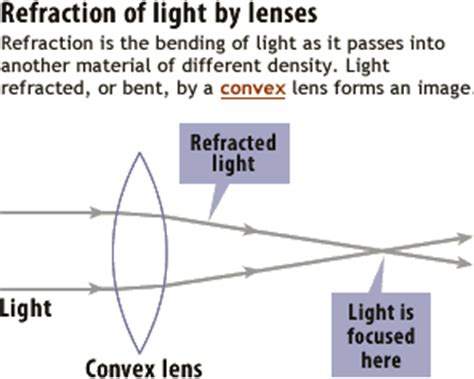 figure: refraction by lenses vs. reflection by mirrors