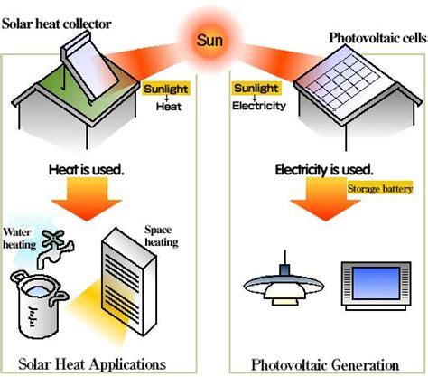 using solar energy solar energy solar cells solar panels photo voltaic