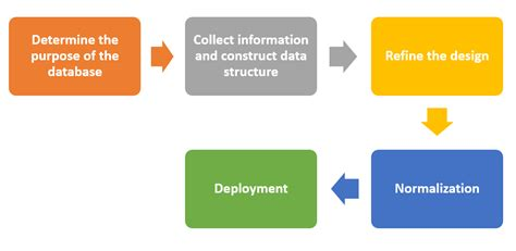 database design process adalah database design statslab