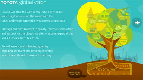 visible business toyota global vision