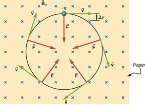 Proton Velocity 11 3 Motion Of A Charged Particle In A Magnetic Field