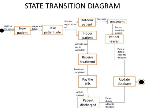 state transition diagram patient record management system s e diagrams