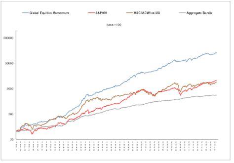 Dual Momentum Investing dual momentum investing il di emilio tomasini
