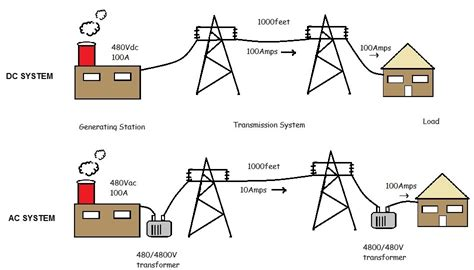 difference between capacitor in ac and dc order essay and get it on time difference between ac and dc power wnt smartwritingservice