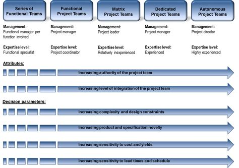 Mba Functional Management 1 Pdf by Freek Heerden Author At Otc Page 2 Of 3
