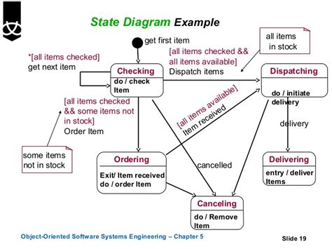 state diagrams exles of state transition diagrams best free home
