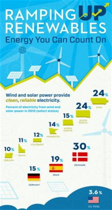 environmental impacts of wind power   union of concerned