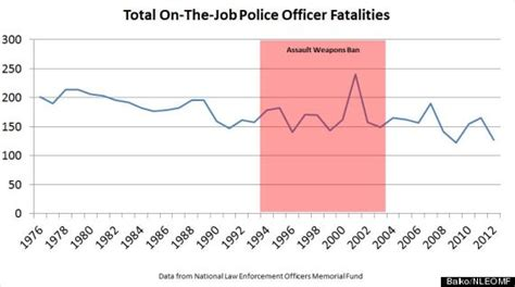 How Many Hours Do Officers Work by No Mr Vice President Cops Today Are Not Outgunned