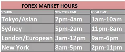forex opening hours gci phone service