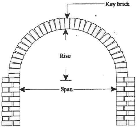 Semi Circular by Image Gallery Semicircular Arch