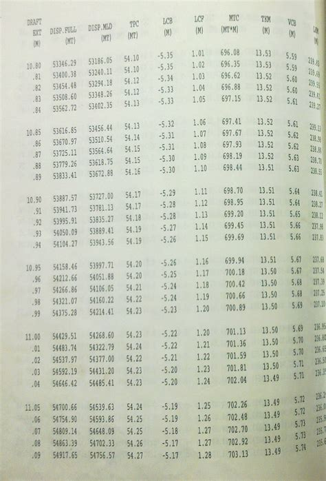 Draft Survey Specimen Of Calculation Marine Surveyor Barge Draft Tables