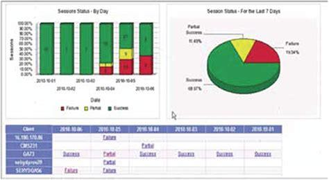 Hp Data Protector Reporter Software Netstorageworks Com Sle Compliance Report Template