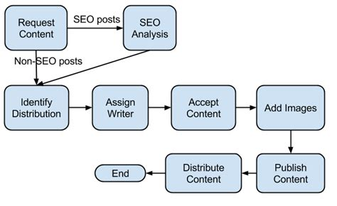 seo workflow content marketing workflow 5 steps to automate content