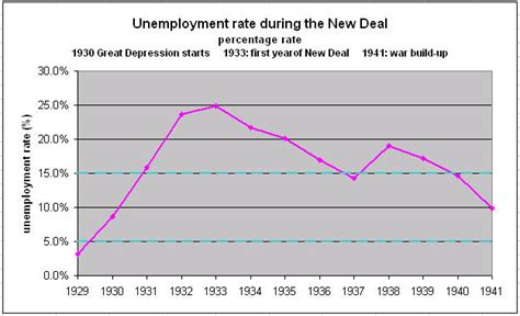 when fdr became president unemployment rate b1faleri roosevelt s new deal