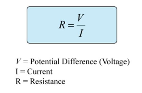 definition of resistance in physics unit