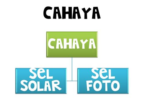 Solar Calculator Kalkulator Menggunakan Cahaya Matahari elektrik tingkatan 1