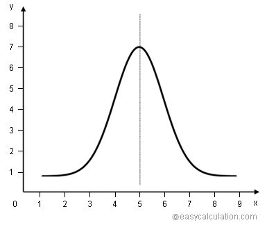 what is bell curve definition and meaning math dictionary