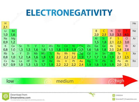 Electronegativity On The Periodic Table by Resthouse Designs Studio Design Gallery