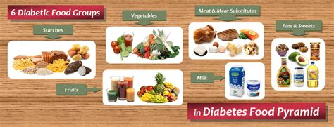 diabetic food diabetic food list six food groups in diabetes food pyramid diet plan 101