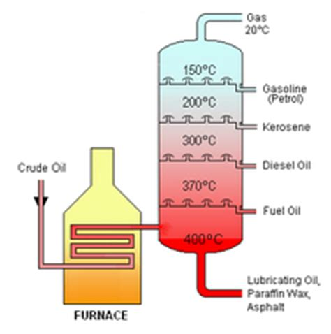 step one of refining crude oil: fractional distillation