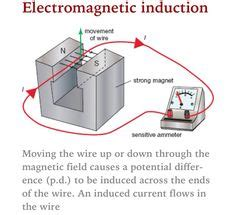 electromagnetic induction jokes electromagnetic induction aqa p3 electromagnetic induction