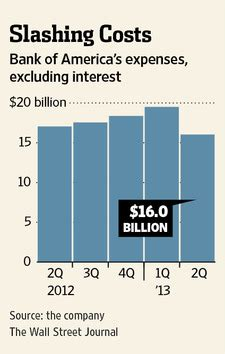 bank of america earnings strong trading revenue boosts
