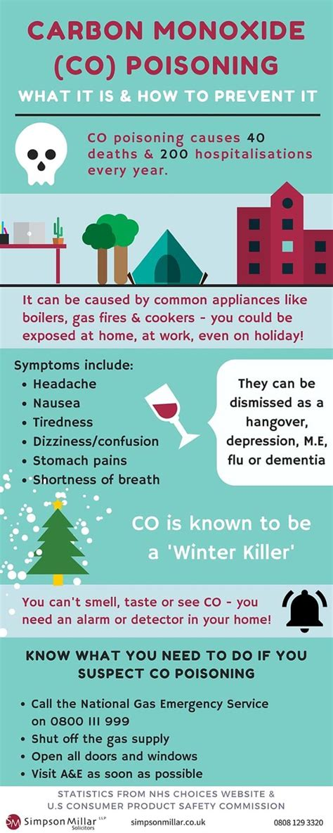 Can You Get Carbon Monoxide Poisoning From A Gas Fireplace by Publications Infographics Guides Podcasts