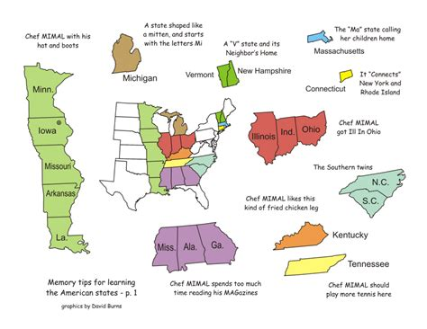 remember all 50 states map map memory tricks