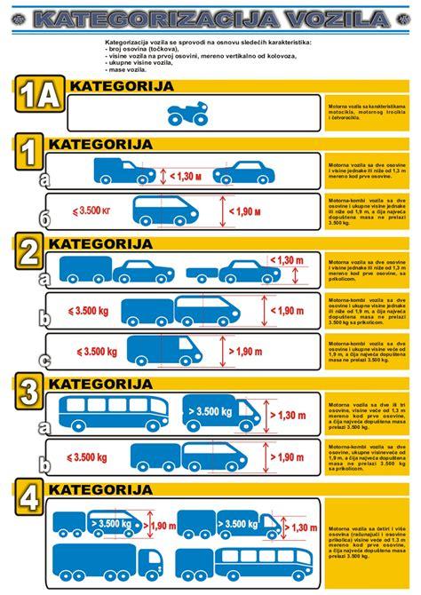 motor vehicle classification vehicle classification pe quot roads of serbia quot